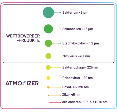 atmofizer-partikelgröße-grafik
